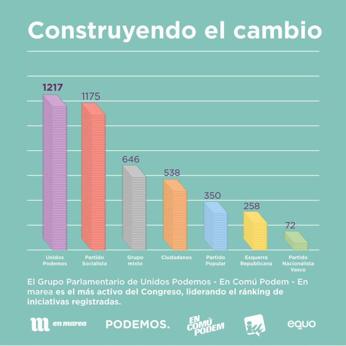 Unidos Podemos, los que más trabajan en el Parlamento.